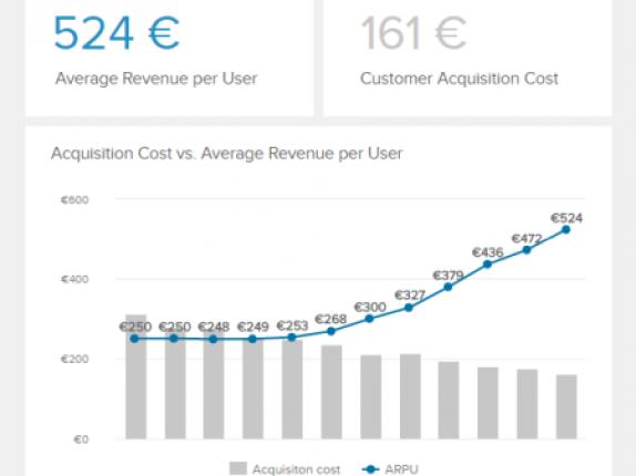 averag-revenue-per-unit-datapine